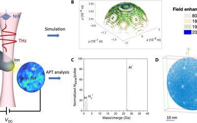 Une collaboration CORIA et GPM sur la sonde atomique tomographique publiée dans Science Advances